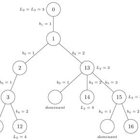 Vẽ hình với gói lệnh TikZ trong LaTeX – Vẽ điểm
