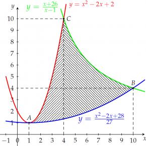 [Tikz] Hình phẳng giới hạn bởi 3 đồ thị