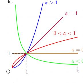 [Tikz] Đồ thị hàm số lũy thừa tổng hợp