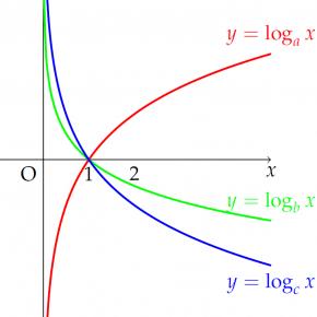 [Tikz] Đồ thị hàm số logarit