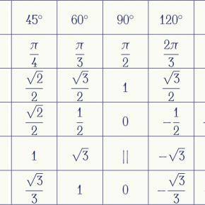 [LaTeX] Bảng giá trị lượng giác thông dụng